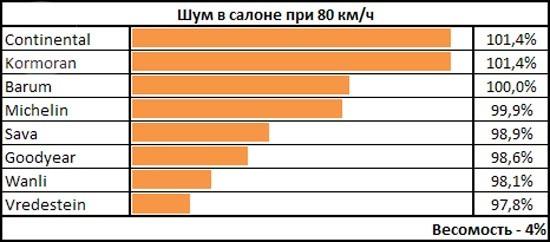 Тестирование колеса: Шум в салоне Barum Polaris 3, Continental ContiWinterContact TS 850 185/65 R15 Autoklub Ceske Republiky 2013