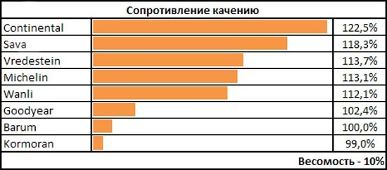 Тесты автошин: Сопротивление качению Goodyear UltraGrip 8, Michelin Alpin A4, Sava Eskimo S3+ 185/65 R15 чешский автоклуб