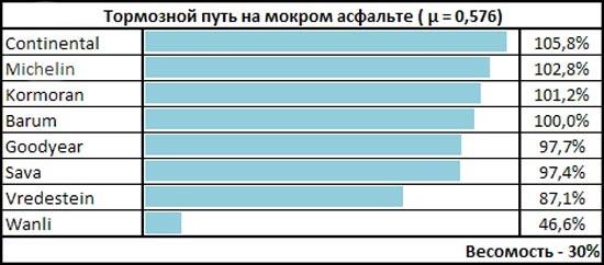 Тест шин: Торможение на мокрой поверхности Kormoran SnowPro, Vredestein Snowtrac 3, Wanli S 1086 185/65/15 чешский автоклуб