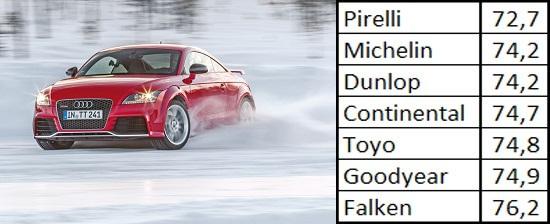 Характеристики резины: Управляемость на снегу Goodyear UltraGrip 8 Performance, Michelin Pilot Alpin PA4, Pirelli Winter Sottozero 3 245/40/18 Спорт Авто 2013