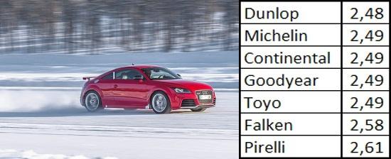 Испытание автошин: Тяговое усилие на снегу Continental ContiWinterContact TS 830P, Dunlop SP Winter Sport 4D, Falken Eurowinter HS449 245/40 R18 Sport Auto 2013