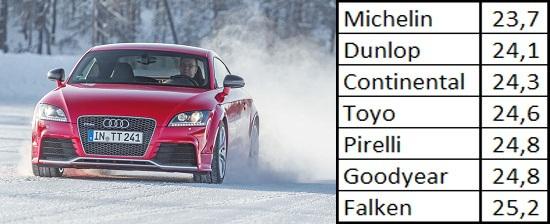 Тест драйв шин: Торможение на снегу Continental ContiWinterContact TS 830P, Dunlop SP Winter Sport 4D, Falken Eurowinter HS449 245/40 R18 Sport Auto 2013