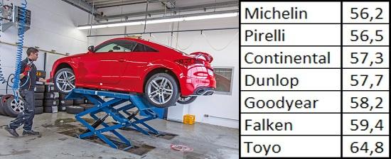 Сравнительные характеристики колеса: Торможение на мокром асфальте Goodyear UltraGrip 8 Performance, Michelin Pilot Alpin PA4, Pirelli Winter Sottozero 3 245/40/18 Спорт Авто 2013