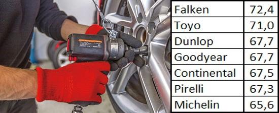Обзор автошин: Устойчивость к продольному аквапланированию Continental ContiWinterContact TS 830P, Dunlop SP Winter Sport 4D, Falken Eurowinter HS449 245/40 R18 Sport Auto 2013