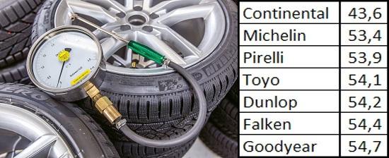 Сравнительный тест покрышки: Управляемость на сухом асфальте Continental ContiWinterContact TS 830P, Dunlop SP Winter Sport 4D, Falken Eurowinter HS449 245/40 R18 Sport Auto 2013