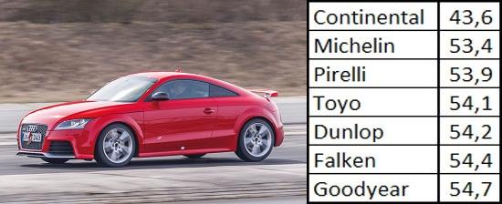 Сравнение шины: Торможение на сухом асфальте Goodyear UltraGrip 8 Performance, Michelin Pilot Alpin PA4, Pirelli Winter Sottozero 3 245/40/18 Спорт Авто 2013