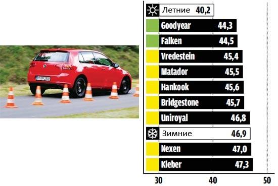 Испытание шины: торможение на сухом асфальте Uniroyal AllSeason Expert, Vredestein Quatrac 3519, Goodyear Vector 4 Seasons 195/65 R15 Авто билд 2013