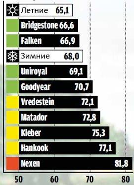 Сравнительные характеристики резины: Торможение на мокром асфальте Bridgestone Weather Control A001, Falken EuroAll Season AS200 195/65 R15 Auto Bild 2013