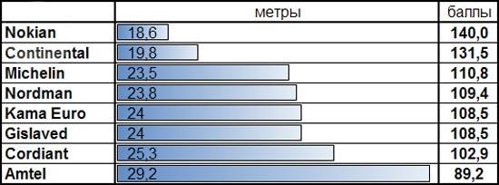Сравнение шины: Тормозной путь на льду Michelin X-Ice North XIN2, Nokian Hakkapeliitta 8, Nokian Nordman 4, Кама Евро 519 175/65/14 За рулем