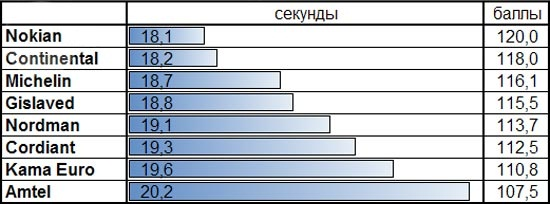 Характеристики резины: Время прохождения ледяного круга Michelin X-Ice North XIN2, Nokian Hakkapeliitta 8, Nokian Nordman 4, Кама Евро 519 175/65/14 За рулем