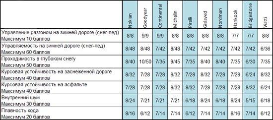 Тест драйв резины: Таблица экспертных оценок Goodyear UltraGrip Ice Arctic, Hankook Winter I*Pike RS W419, Michelin X-Ice North XIN2 205/55/16 За рулем 2013
