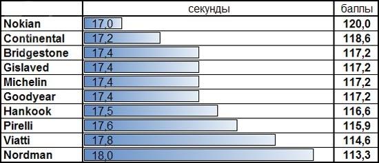 Сравнение шины: Время прохождения ледяного круга Nokian Hakkapeliitta 8, Nokian Nordman 4, Pirelli Ice Zero, Viatti Brina Nordico V-522 205/55 R16
