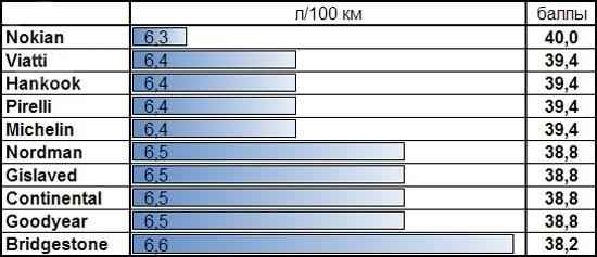 Характеристики резины: Расход топлива Goodyear UltraGrip Ice Arctic, Hankook Winter I*Pike RS W419, Michelin X-Ice North XIN2 205/55/16 За рулем 2013