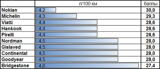 Обзор колеса: Расход топлива на скорости Bridgestone Blizzak Spike-01, Continental ContiIceContact, Gislaved Nord Frost 100 205/55 R16 За рулем 2013