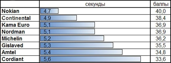 Тестирование резины: Сопротивление качению Michelin X-Ice North XIN2, Nokian Hakkapeliitta 8, Nokian Nordman 4, Кама Евро 519 175/65/14 За рулем