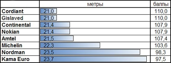 Испытание покрышки: Тормозной путь на мокрой поверхности Michelin X-Ice North XIN2, Nokian Hakkapeliitta 8, Nokian Nordman 4, Кама Евро 519 175/65/14 За рулем