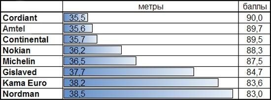 Тест драйв шин: Тормозной путь на сухой поверхности Amtel NordMaster ST, Continental ContiIceContact, Cordiant Polar 2, Gislaved Nord Frost 100 175/65 R14 За рулем 2013