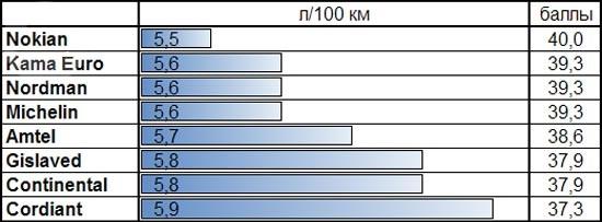 Сравнительные характеристики колеса: Расход топлива Amtel NordMaster ST, Continental ContiIceContact, Cordiant Polar 2, Gislaved Nord Frost 100 175/65 R14 За рулем 2013