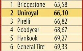 Сравнительный тест резины: Торможение на сухом асфальте Bridgestone Dueler H/P Sport, General Tire Grabber GT, Goodyear EfficientGrip SUV 215/65 R16 L'Argus 2013