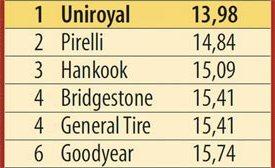 Сравнительные характеристики покрышки: Торможение на мокром асфальте Hankook Dynapro HP2 RA33, Pirelli Scorpion Verde, Uniroyal Rain Expert 215/65/16 L'Argus 2013