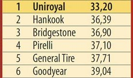 Тестирование шин: Торможение на мокром асфальте Hankook Dynapro HP2 RA33, Pirelli Scorpion Verde, Uniroyal Rain Expert 215/65/16 L'Argus 2013