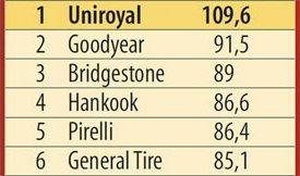 Характеристики шины: Устойчивость к продольному аквапланированию Hankook Dynapro HP2 RA33, Pirelli Scorpion Verde, Uniroyal Rain Expert 215/65/16 L'Argus 2013