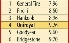 Тест драйв шины: Экономичность Bridgestone Dueler H/P Sport, General Tire Grabber GT, Goodyear EfficientGrip SUV 215/65 R16 L'Argus 2013