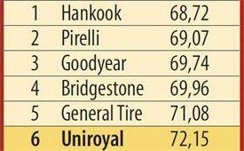 Тест резины: Шумность Bridgestone Dueler H/P Sport, General Tire Grabber GT, Goodyear EfficientGrip SUV 215/65 R16 L'Argus 2013