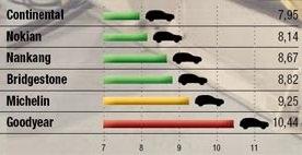 Характеристики покрышки: Торможение на мокрой поверхности Michelin Latitude Alpin LA2, Nankang Snow Viva SV2, Nokian WR SUV 3 235/65/17 офф-роад 2013