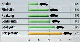 Сравнительный тест колеса: Максимальное боковое ускорение на сухой поверхности Bridgestone Blizzak LM-80, Continental ContiCrossContact Winter, Goodyear UltraGrip SUV 235/65 R17 Off-Road 2013