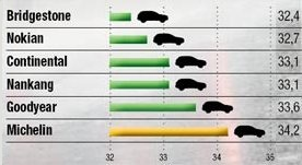 Тест драйв покрышек: Тормозной путь на мокрой поверхности Michelin Latitude Alpin LA2, Nankang Snow Viva SV2, Nokian WR SUV 3 235/65/17 офф-роад 2013