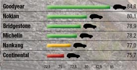 Испытание шины: Управляемость на мокрой поверхности Michelin Latitude Alpin LA2, Nankang Snow Viva SV2, Nokian WR SUV 3 235/65/17 офф-роад 2013