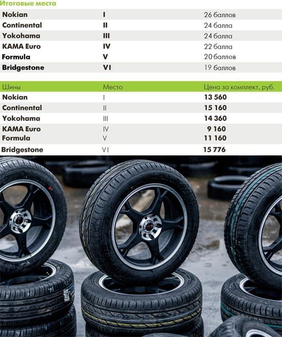 Обзор покрышек для легковых авто: Оценки по дисциплинам для всех протестированных шин Bridgestone Ecopia EP100A, Continental ContiPremiumContact 2, Nokian Hakka Green, Yokohama C.Drive 2 AC02, Кама Евро 129 205/55 R16 66.ru 2014
