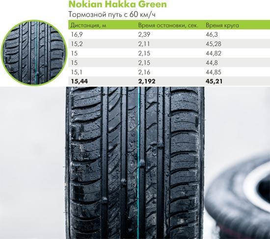 Характеристики шины для лета: Nokian Hakka Green 205/55 R16 66.ru 2014