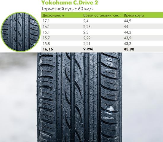 Тест драйв колеса для легковых авто: расход топлива Bridgestone Ecopia EP100A, Continental ContiPremiumContact 2, Nokian Hakka Green, Yokohama C.Drive 2 AC02, Кама Евро 129 205/55 R16 66.ru 2014