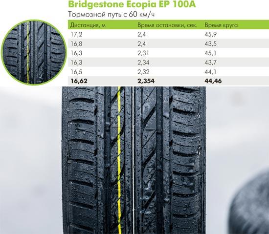 Испытание покрышек для летней погоды: Bridgestone Ecopia EP100A 205/55 R16 66.ru 2014