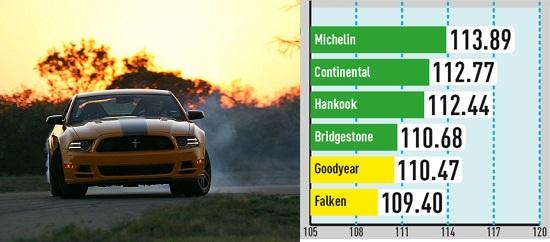 Тесты покрышек для летней погоды: Управляемость на сухом покрытии Goodyear Eagle F1 Asymmetric 2, Hankook Ventus S1 Evo K107, Michelin Pilot Super Sport 285/35 R19 Авто Билд Спорткарс 2014