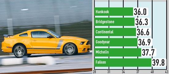 Характеристики покрышки для легковых авто: Торможение на сухом покрытии Bridgestone Potenza S001, Continental ContiSportContact 5P, Falken Azenis FK453 255/40 R19 285/35 R19 Auto Bild Sportscars 2014
