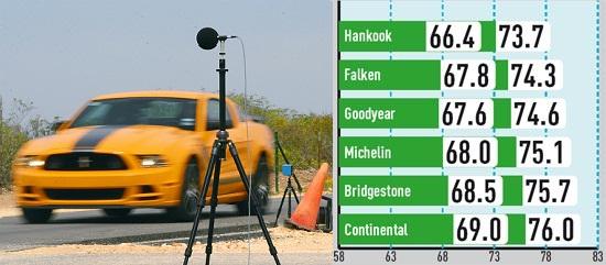 Тестирование автошин для легковых авто: Шумность Bridgestone Potenza S001, Continental ContiSportContact 5P, Falken Azenis FK453 255/40 R19 285/35 R19 Auto Bild Sportscars 2014