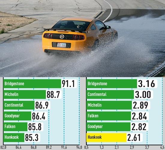 Сравнительные характеристики резины для лета: Устойчивость к аквапланированию Bridgestone Potenza S001, Continental ContiSportContact 5P, Falken Azenis FK453 255/40 R19 285/35 R19 Auto Bild Sportscars 2014
