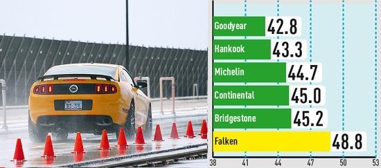 Тест колеса для лета: Торможение на мокром покрытии Bridgestone Potenza S001, Continental ContiSportContact 5P, Falken Azenis FK453 255/40 R19 285/35 R19 Auto Bild Sportscars 2014