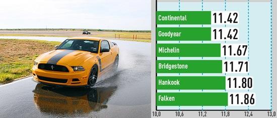 Испытание шины для летних условий: Боковая устойчивость на мокром покрытии Goodyear Eagle F1 Asymmetric 2, Hankook Ventus S1 Evo K107, Michelin Pilot Super Sport 285/35 R19 Авто Билд Спорткарс 2014