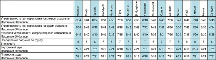 Сравнительный тест покрышек для летнего сезона: Таблица экспертных оценок Nokian Hakka Blue, Nokian Nordman SX, Pirelli Cinturato P7, Toyo Proxes T1 Sport, Yokohama C.Drive 2 AC02 205/55 R16