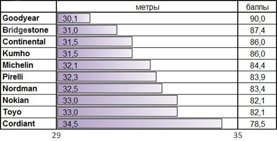 Тесты автошин: Тормозная дистанция на сухом асфальте Bridgestone Blizzak VRX, Goodyear UltraGrip Ice 2, Kumho I Zen KW31, Michelin X-Ice XI3 205/55/16 За рулем 2014