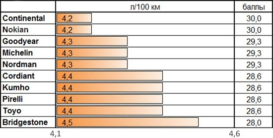 Тестирование шин: Расход топлива Nokian Hakkapeliitta R2, Nokian Nordman RS, Pirelli Winter Ice Control, Toyo Observe Garit GSi5 205/55 R16 За рулем 2014
