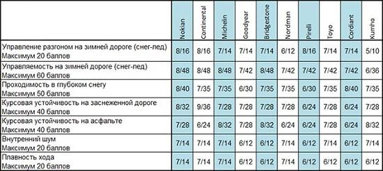 Характеристики шины: Таблица экспертных оценок Bridgestone Blizzak VRX, Goodyear UltraGrip Ice 2, Kumho I Zen KW31, Michelin X-Ice XI3 205/55/16 За рулем 2014