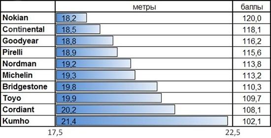 Тест драйв колеса: Тормозная дистанция на льду Nokian Hakkapeliitta R2, Nokian Nordman RS, Pirelli Winter Ice Control, Toyo Observe Garit GSi5 205/55 R16 За рулем 2014