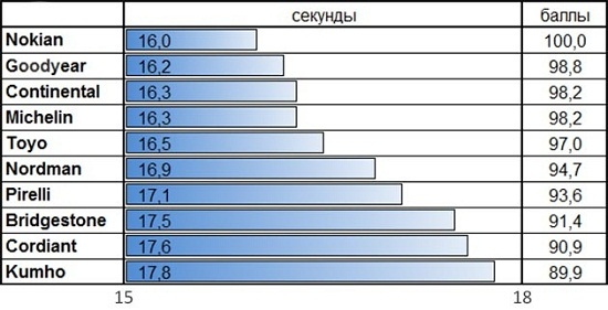 Тест резины: Время прохождения ледяного круга Bridgestone Blizzak VRX, Goodyear UltraGrip Ice 2, Kumho I Zen KW31, Michelin X-Ice XI3 205/55/16 За рулем 2014
