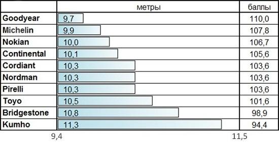 Тест шин: Тормозная дистанция на снегу Bridgestone Blizzak VRX, Goodyear UltraGrip Ice 2, Kumho I Zen KW31, Michelin X-Ice XI3 205/55/16 За рулем 2014