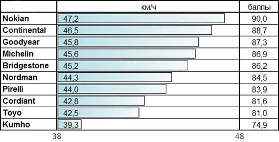 Сравнение автошин: Скорость переставки на снегу Nokian Hakkapeliitta R2, Nokian Nordman RS, Pirelli Winter Ice Control, Toyo Observe Garit GSi5 205/55 R16 За рулем 2014